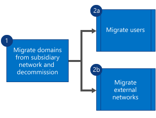 Flowchart showing that first you migrate the domains from the subsidiary Yammer network and decommission the network, and then migrate users and external networks in parallel.