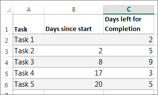 sample table data for the Gantt chart
