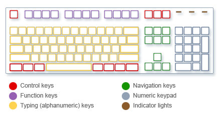 Picture of keyboard showing types of keys