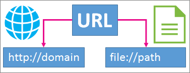 Introduction to links