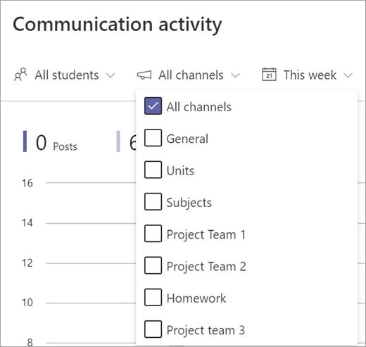 Communication activity report filter