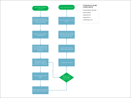 A template for a property buying flowchart