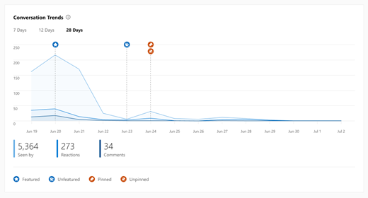 Screenshot showing the trends chart for Yammer conversation insights