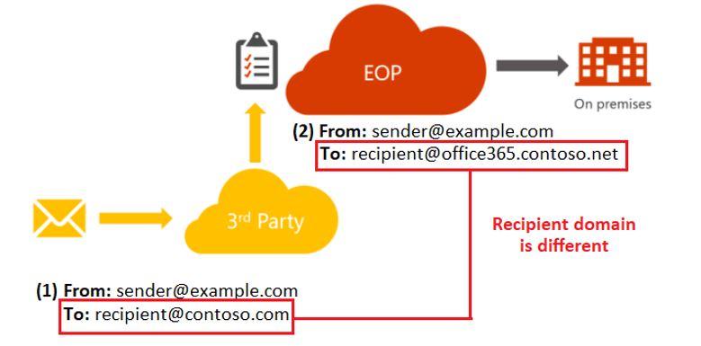 Routing diagram for recipient rewrite