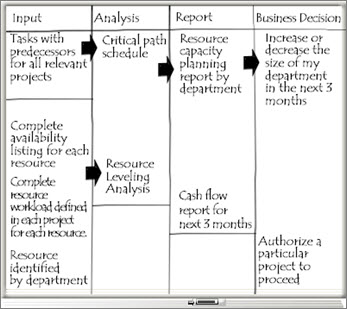 Whiteboard with Input, Analysis, Report, and Business Decision columns