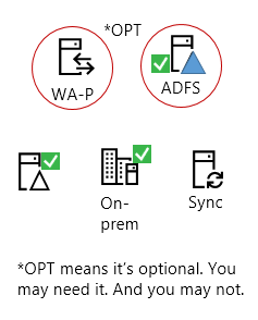 All hybrids need these elements - an on-prem server product, an AAD Connect server, on-prem Active Directory, optional ADFS and reverse proxy.