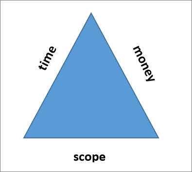 The three sides of the project triangle are scope, time, and money.