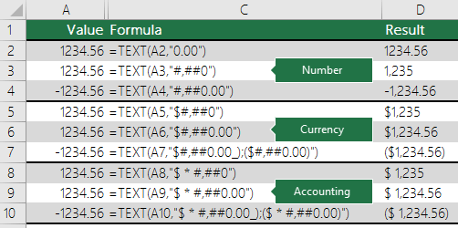 Examples of the TEXT function with Number, Currency and Accounting formats