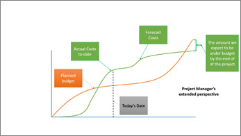 Project Manager's view showing project status over a longer period of time