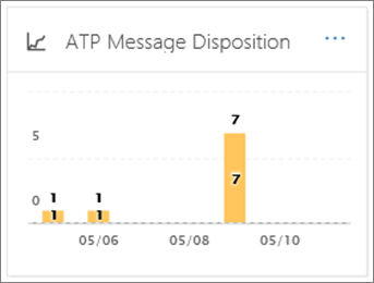 Use the ATP Message Disposition Report to see how email messages were handled after malware detection