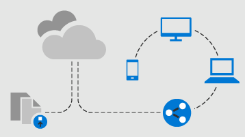 Flow diagram of document uploading to the cloud and then document being shared to other devices
