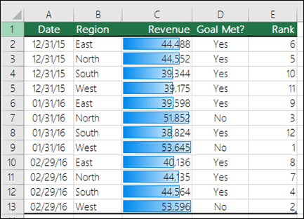 Conditional Formatting Data Bars applied to a range