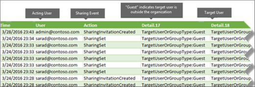 Sharing events in Office 365 audit log