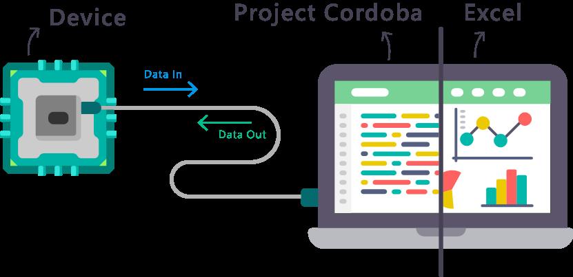 Introducing Project C=rdoba