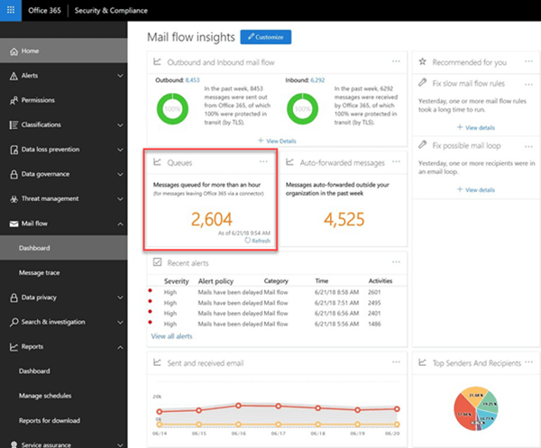 Queues in the mail flow dashboard in the Office 365 Security & Compliance Center