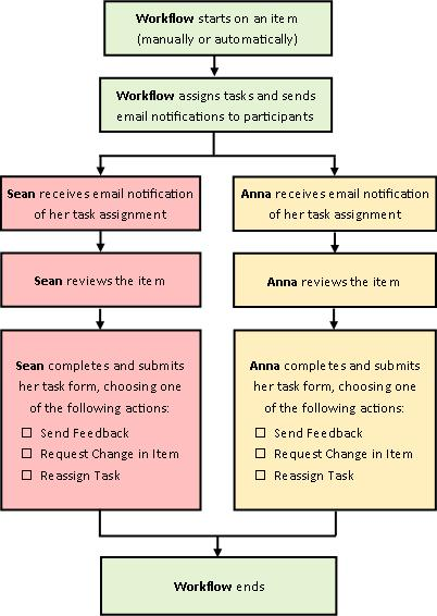 Diagram of simple Collect Feedback workflow