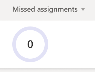 Missed assignments pie graph