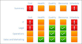 Project metrics (Cost, Health, Quality, Resource, and Schedule) for IT department