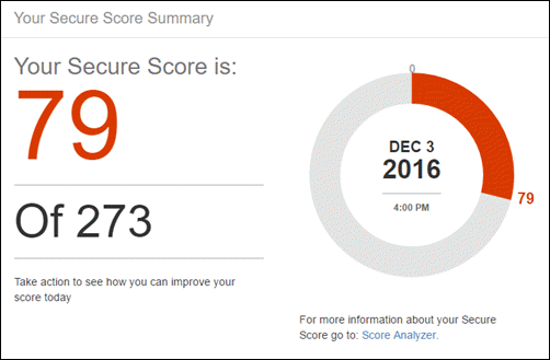 Secure Score summary that appears on Home page of the Office 365 Secure Score tool