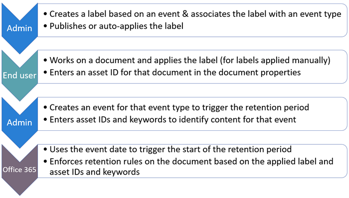 Diagram of workflow for setting up event-driven retention