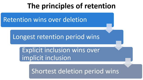 Diagram of the principles of retention