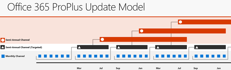 Office 365 update channels, showing the new update channel names and release cadence