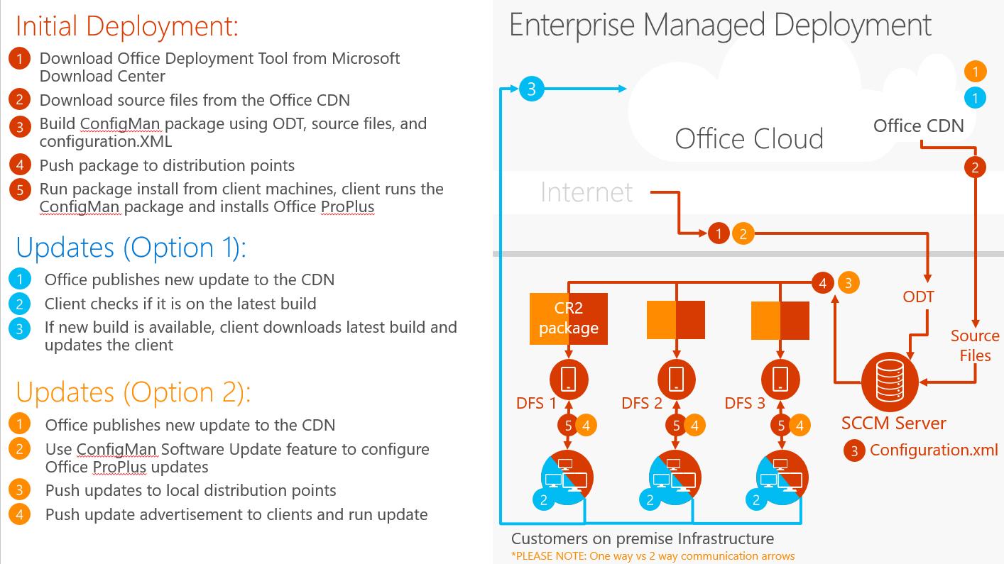 Enterprise Managed deployment