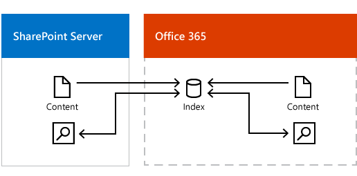 Figure showing on-premises and Office 365 content feeding the Office 365 search index, and search results coming from the Office 365 search index.