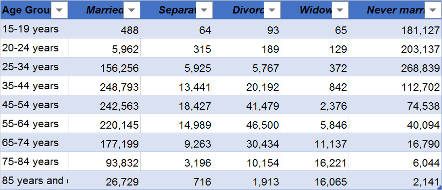 Sample data with column headers at the top: Age Group, Married, Separated, Divorced, Widowed, and Never Married