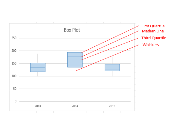 The different parts of a box plot