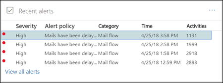 Select a queue alert in the Recent alerts area of the mail flow dashboard in the Office 365 Security & Compliance Center
