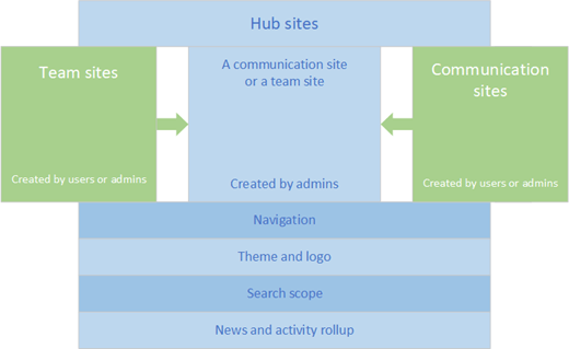 Hub building blocks
