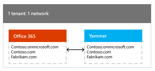 One Office 365 tenant mapped to one Yammer network