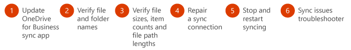 Follow these steps to fix your OneDrive for Business sync problems