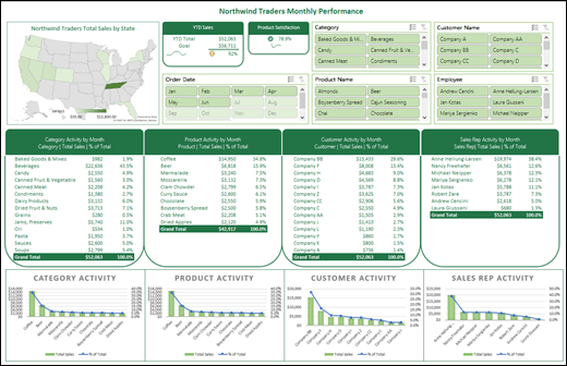 Example of an Excel Dashboard with Slicers and a Timline