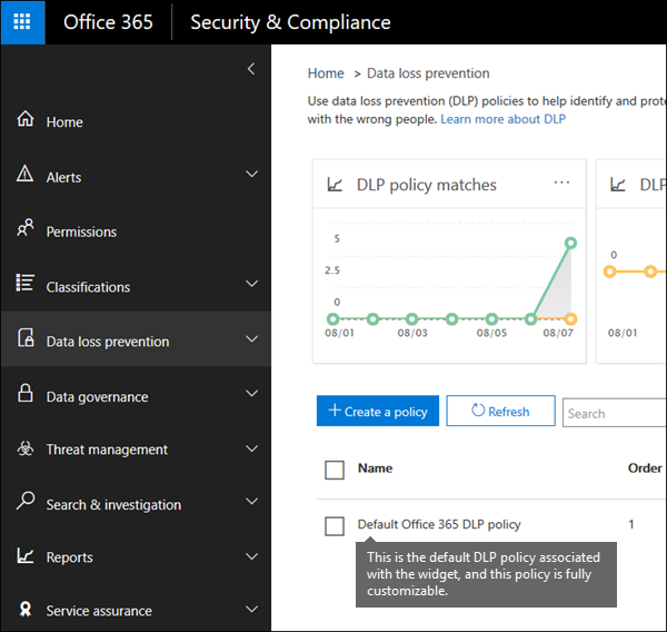 DLP policy named Default Office 365 DLP policy