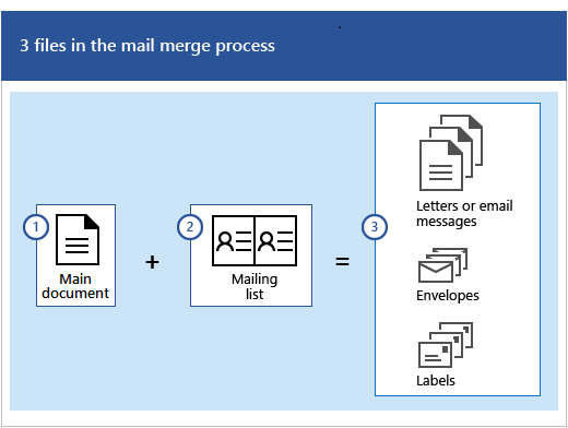 Three files in the mail merge process, which is a main document plus a mailing list that produces sets of letters or email messages, envelopes, or labels.