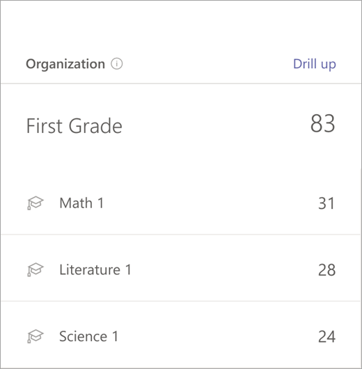 First grade-level data column data for math, reading, and writing classes