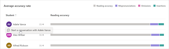 Bar graphs indicating the types of errors each student makes are listed with that students name. A mouse hovers over the students name and a link is available to chat with the student.