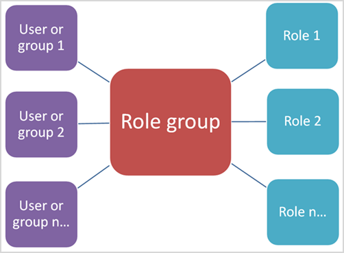Diagram showing relationship of role groups to roles and members