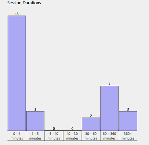 Session duration info shown in the wireless network report