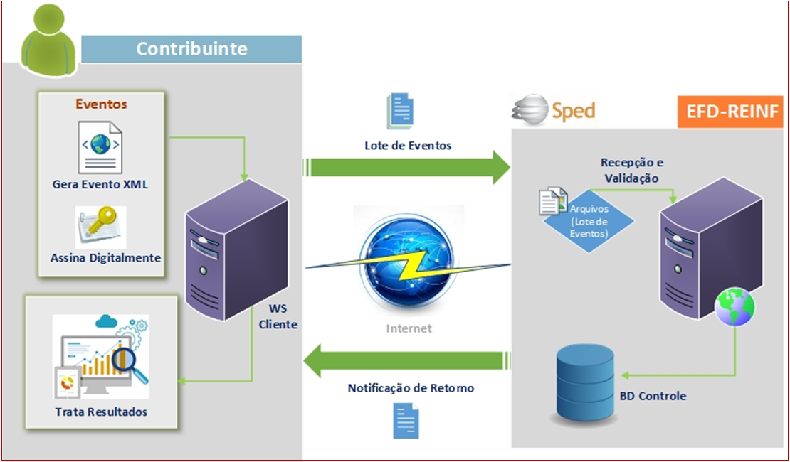 Sped Reinf Workflow