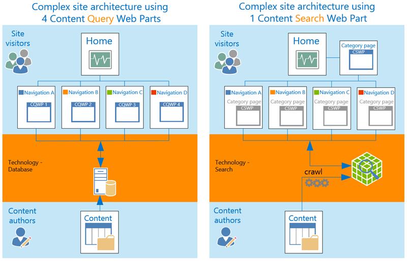 Complex site architecture