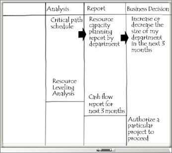 Whiteboard with Analysis, Report, and Business Decision columns