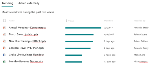 SharePoint site usage trending files