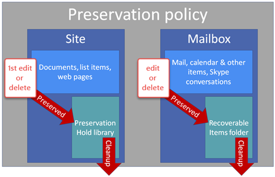 Diagram showing how preservation policies work