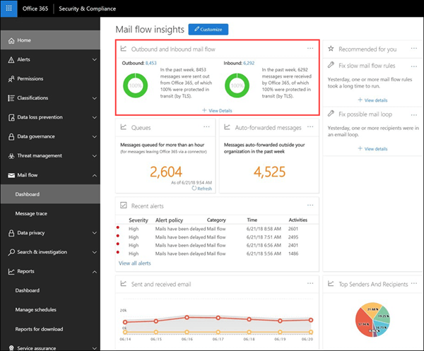 The Outbound and Inbound mail flow report in the mail flow dashboard in the Office 365 Security & Compliance Center