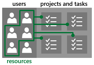 Users and resources