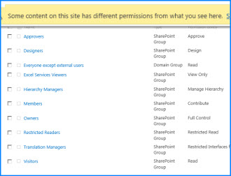 Screenshot of a Site Permissions page on SharePoint Online. The message bar at the top is highlighted to show that it indicates some of the groups do not inherit permissions from the parent site