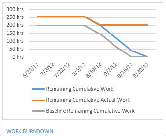 Work Burndown Report  Project Burndown Chart Template
